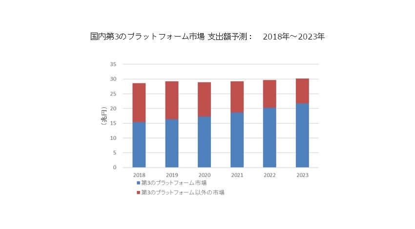 IDC、2018年~2023年国内第3のプラットフォーム市場は年間平均成長率7.2%で成長と発表
