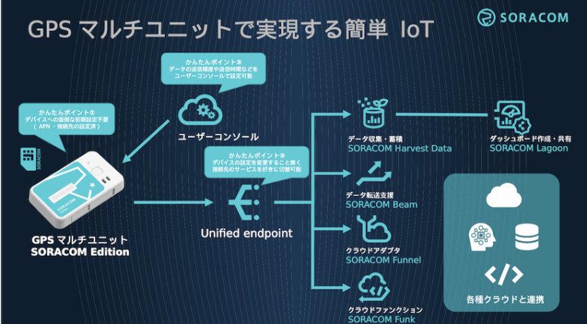 ソラコム、LTE-M内蔵で4種類のセンシングが可能なIoTデバイス「GPSマルチユニット SORACOM Edition」提供開始