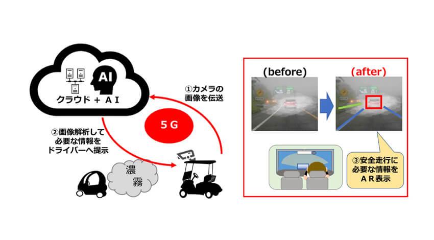 NTTコミュニケーションズやドコモなど、5Gを活用した濃霧の中でも安全に走行できる運転補助システムの確立に向けて実証実験を実施