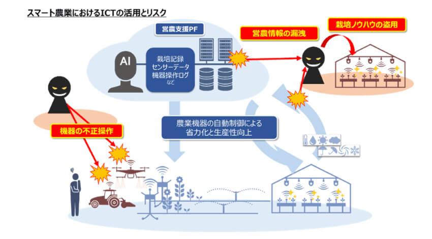 NTT・ドコモ・静岡大学、暗号技術とAIを活用した高品質野菜の栽培実験を「畑アシスト」で開始