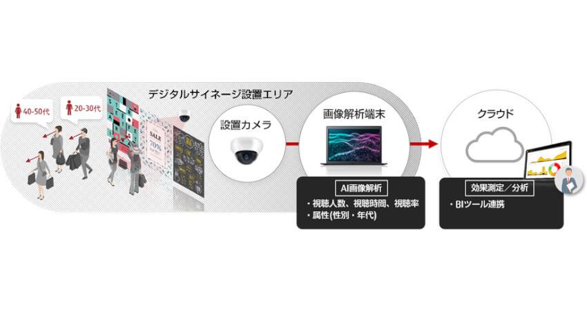 富士通、人の興味や行動に着眼した街頭広告のビジネスモデル創出などを支援するAI画像解析ソリューションを販売開始