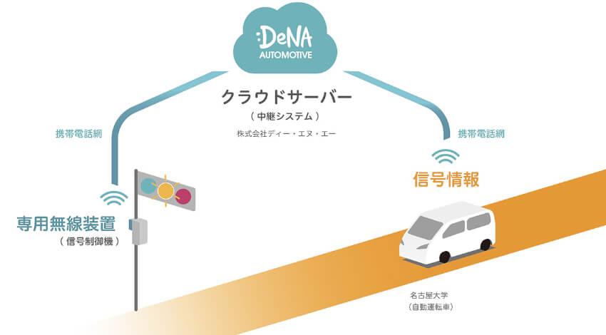 DeNA、携帯電話網を活用して自動運転車両に信号情報を送信する実証実験に参画
