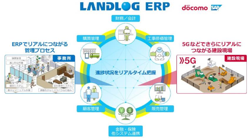 ドコモとSAP、中小・中堅建設企業向けクラウド統合基幹業務システム「ランドログERP」共同開発を開始