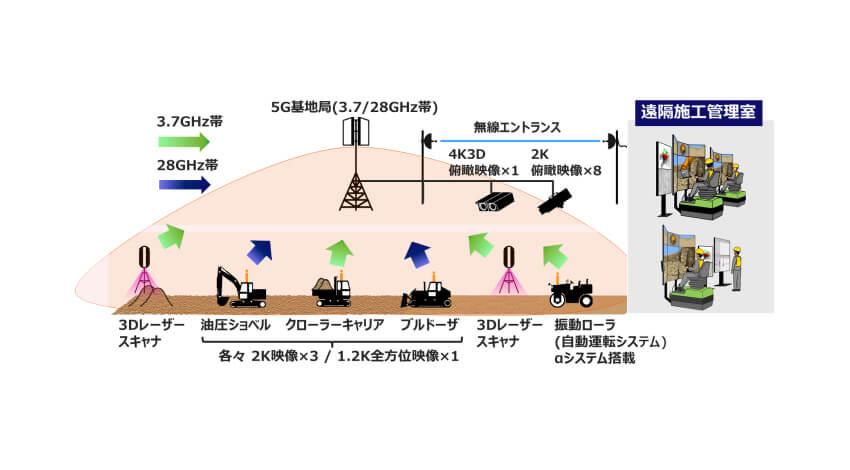 KDDI・大林組・NEC、5Gで道路造成工事に関する一連の作業を遠隔操作、自動化へ