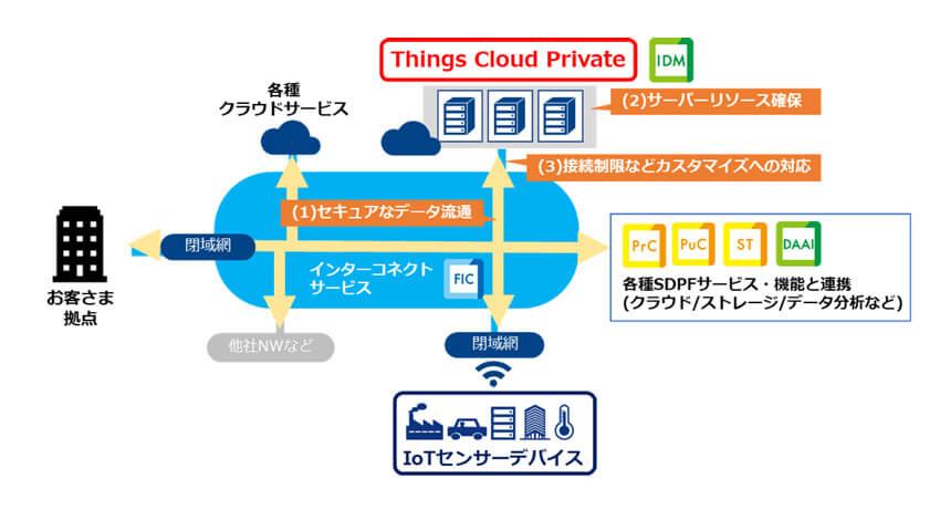 NTTコミュニケーションズ、閉域網接続でセキュリティを強化した専有型IoTプラットフォーム「Things Cloud Private」を提供