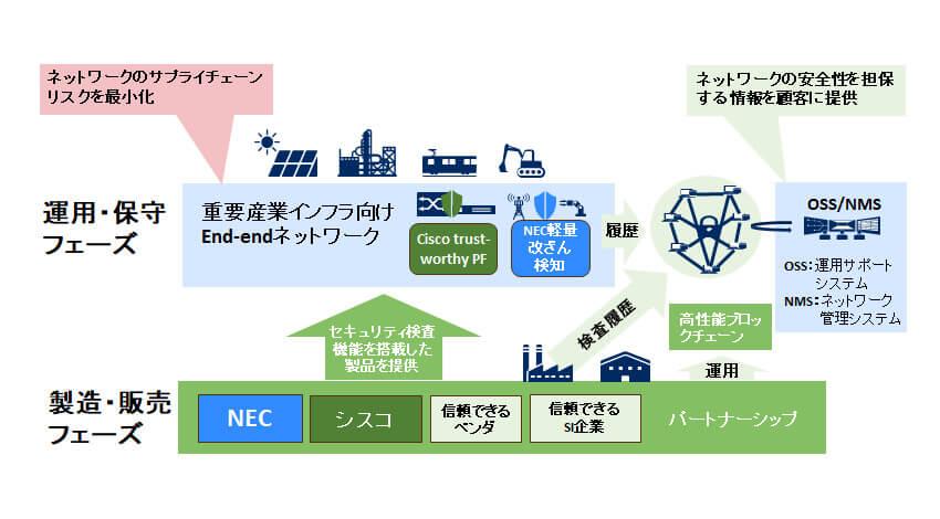 NECとシスコ、安全保障領域や重要産業インフラ向けサプライチェーン管理を強化したネットワーク機器を提供