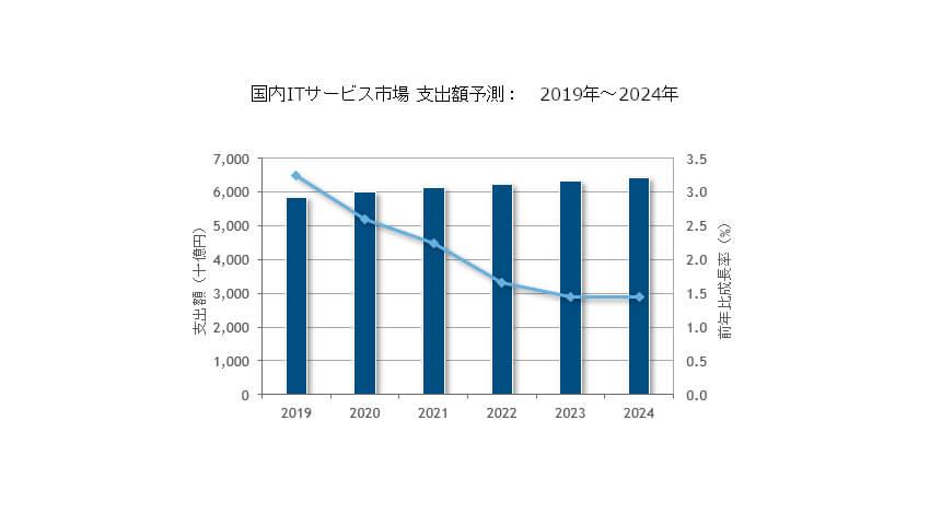 IDC、国内ITサービス市場は2020年以降も堅調な成長を継続と発表