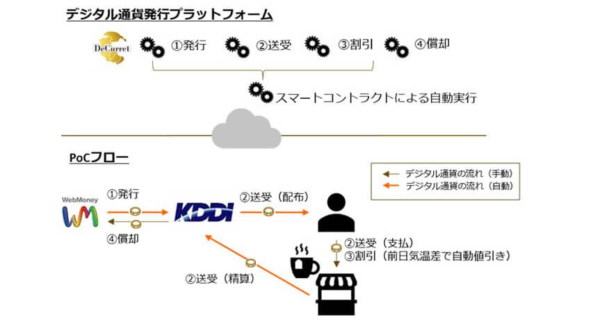 KDDIなど、ブロックチェーン上に発行したデジタル通貨の処理を自動化する共同検証を実施