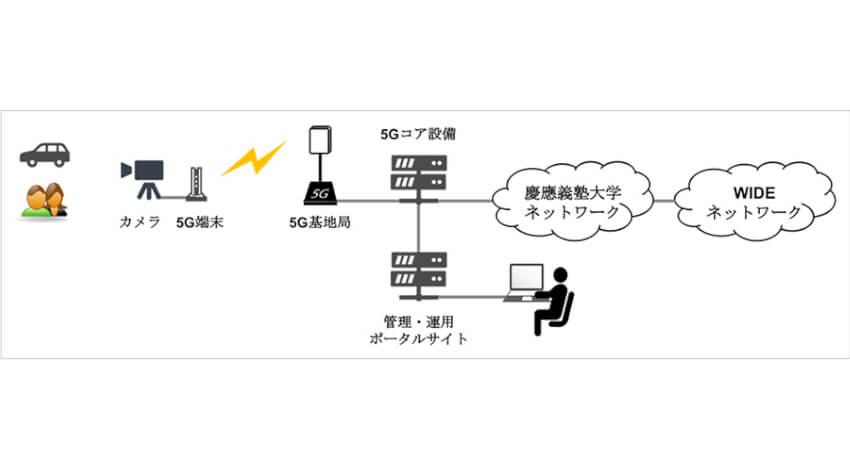 慶應義塾大学SFC研究所とソフトバンク、5Gを活用したユースケースの共同研究を開始