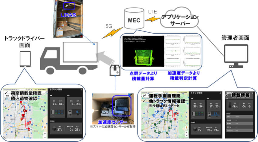 WCPと日通、5Gを活用したスマート物流の実現に向けて実証実験を実施