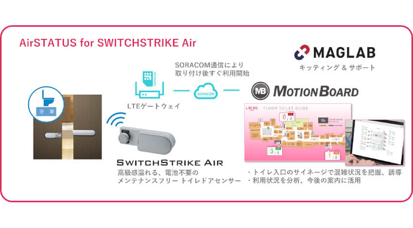 ウイングアーク1st・MAGLAB・シブタニ、トイレ満空IoTソリューションの実証実験を大阪ファッションビルで実施