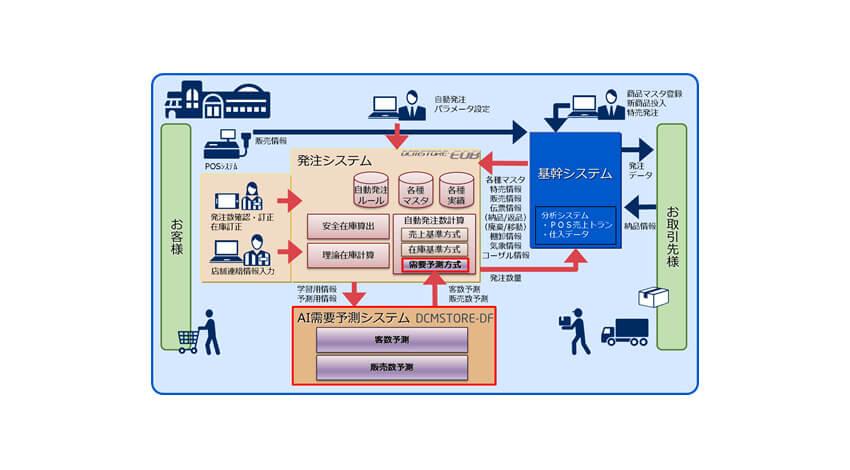 NEC、AI活用の需要予測型自動発注システムを提供開始