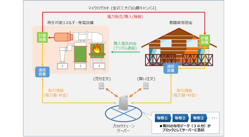 金沢工業大学と関西電力、ブロックチェーン技術を活用した電力直接取引の実証研究を開始