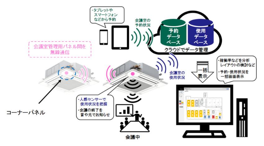 日立、IoTと業務用空調機の室内ユニットを活用した会議室管理サービスを提供開始