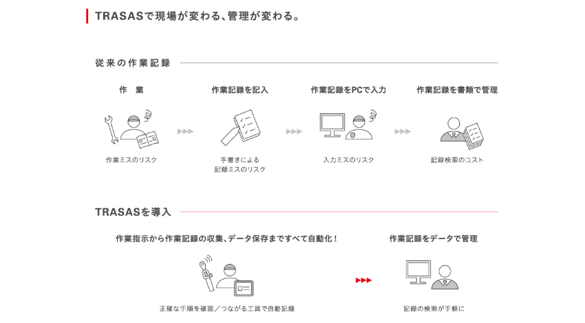 京都機械、IoT活用による「TRASAS 次世代作業トレーサビリティシステム」を提供開始