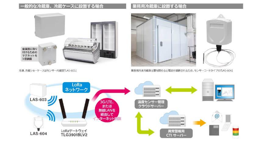 CYBERDYNE Omni Networks、LoRa対応冷蔵庫温度管理システム「LASシリーズ」を発売