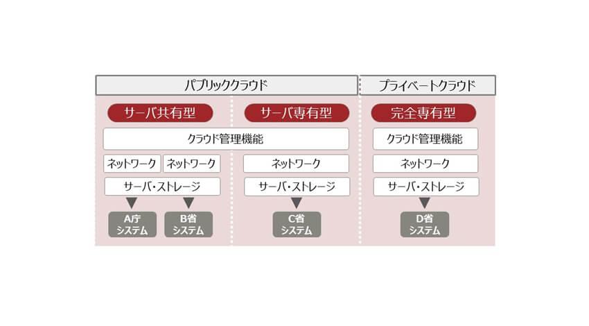 富士通、日本政府向けのクラウド事業に本格参入