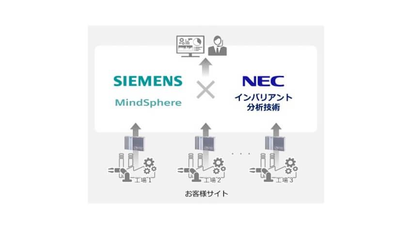 NECとシーメンス、IoT領域において協業しAIを活用した監視・分析ソリューションを提供開始