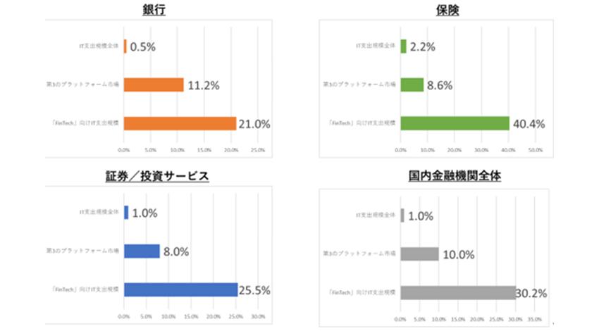 IDC Japan、2020年国内金融IT市場前年比成長率は-0.6%と全体のIT支出の抑制は長期化するが、FinTech等DX推進を目的とした支出は拡大と予想