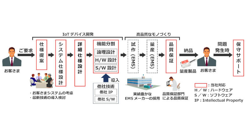 日立ソリューションズ・テクノロジー、エッジコンピューティングを実現する 「IoTデバイス開発ソリューション」を提供開始