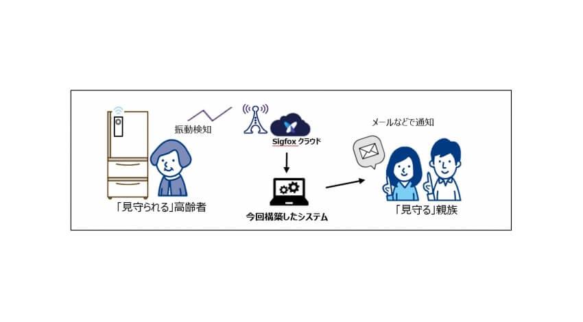 大阪府住宅供給公社・KCCSなど、Sigfoxを活用した高齢者見守りサービスの実証実験を実施