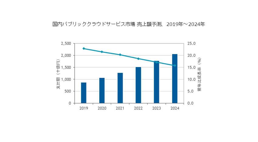IDC、2019年国内パブリッククラウドサービス市場は前年比22.9%増と発表