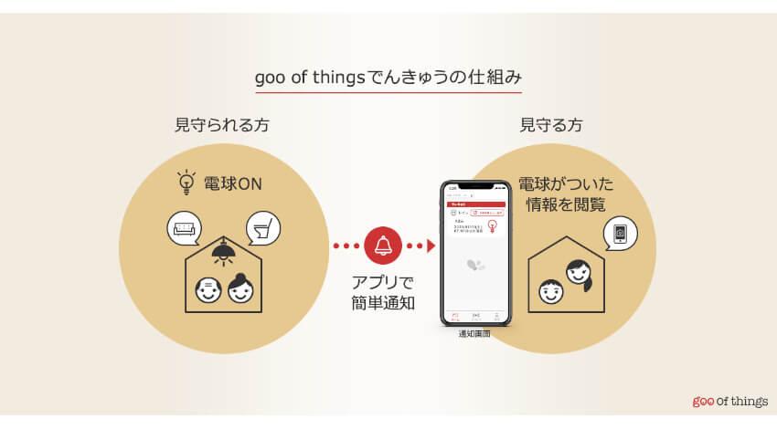 NTTレゾナント、電灯のON/OFF情報で家族を見守るgooのIoTサービス「goo of thingsでんきゅう」発売