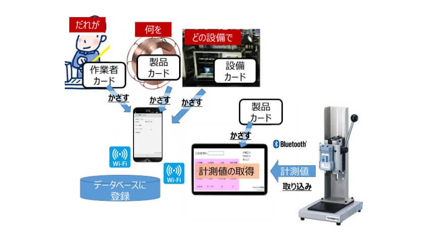 トクサイ、ローコード開発ツール「Magic xpa」とNFCカードを活用した工程情報収集システムを開発