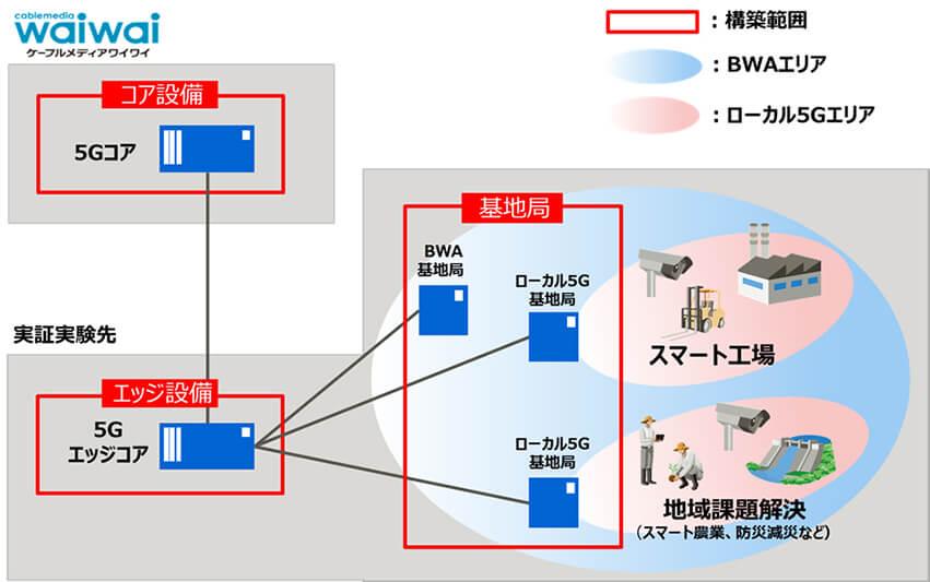 富士通ネットワークソリューションズなど、地域課題解決のためのローカル5G検証システム構築を開始