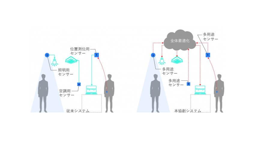 日建設計など、クラウドプラットフォームを活用したセンサー・設備制御ネットワークシステム開発で協業