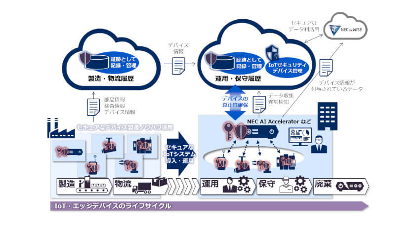 NEC、IoTデバイスの真正性を確保するセキュリティサービスを販売