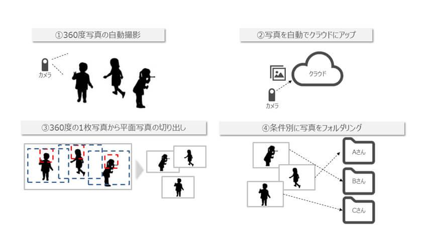 ISID、写真の最適な構図を切り出すAI技術「Image Molder」の実証実験をこども園で実施