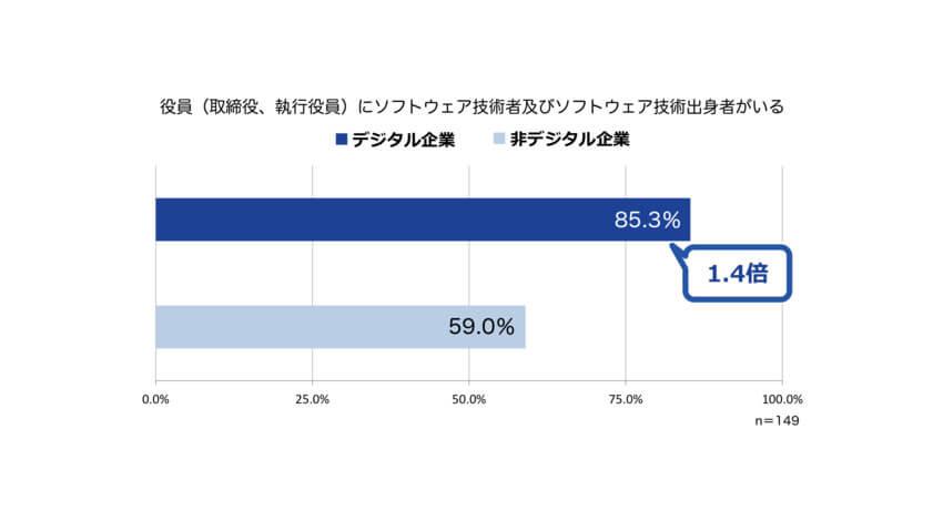 日本CTO協会、高成長するデジタル企業は2つのDX「経営のデジタル化」「開発者体験」を重視していると発表