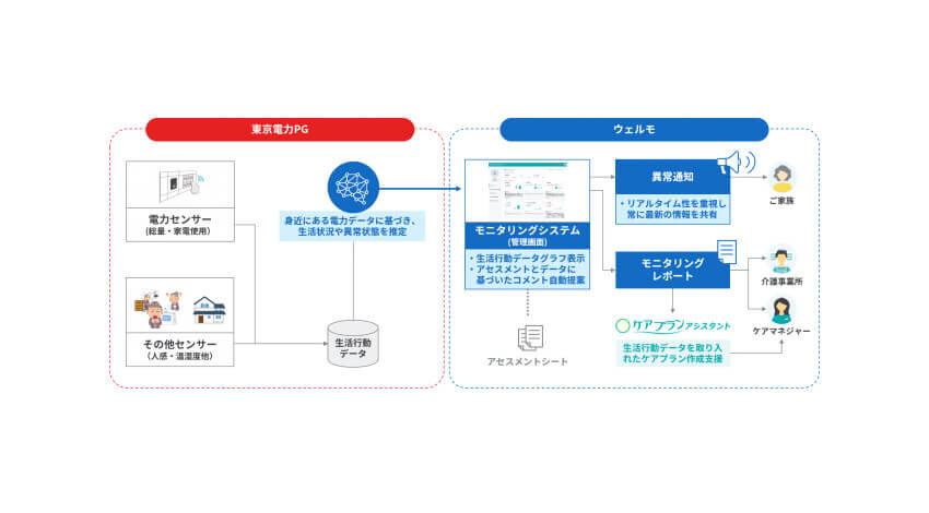 ウェルモなど、「電力、センサー情報を用いた居宅内モニタリングシステム」の実証実験を福岡市で開始