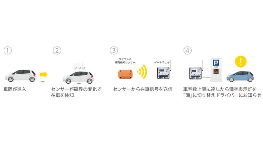 オプテックス、駐車場の利用状況を管理するシステム「ViiK Parking System」を歯科医院に提供
