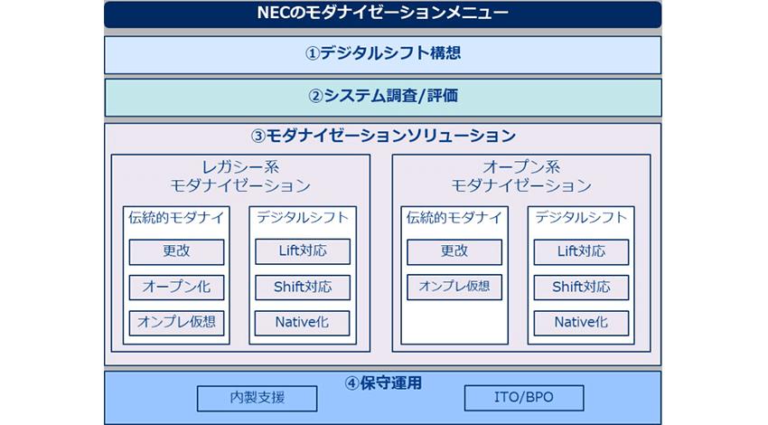 NEC、顧客の情報資産を活かしながらDXを実現するモダナイゼーションのサービスメニューと体制を強化