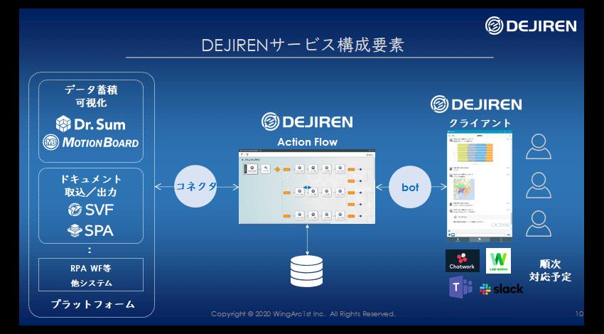 「DEJIREN」サービスの構成要素