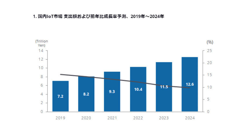 IDC、2019年~2024年の国内IoT市場におけるユーザーの支出額は年間平均成長率12.1%で成長と予測