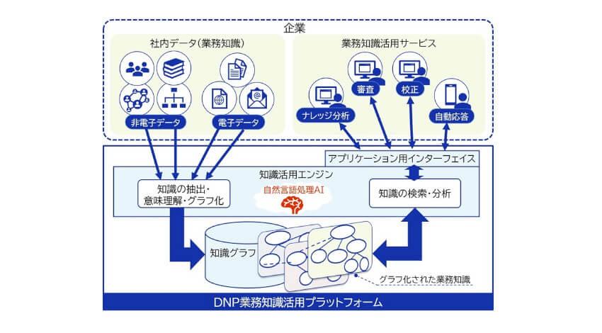 DNP、AIを活用して審査・受付業務の効率化を実現する業務知識活用プラットフォームを提供開始