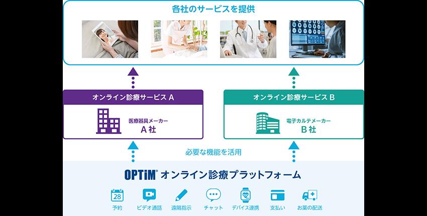 プラットフォーム構成図
