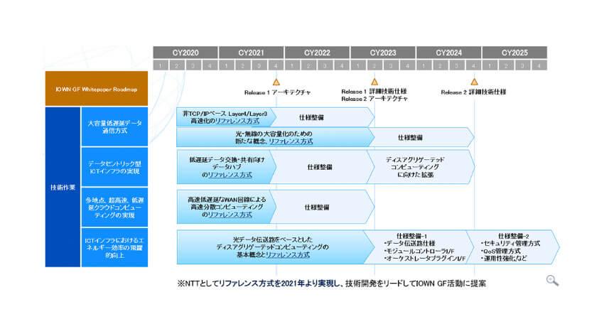 NTT、IOWN構想の実現に向けた技術開発ロードマップを発表
