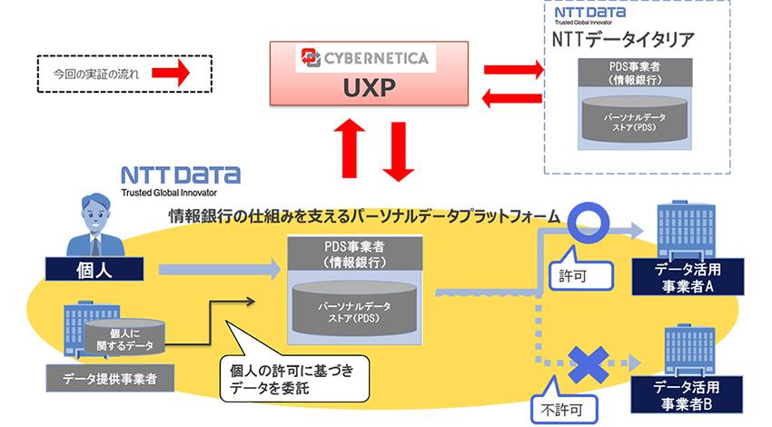 NTTデータとCybernetica、パーソナルデータ連携に関する実証実験を実施