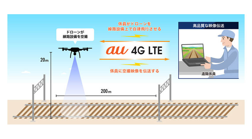 KDDI・JR東日本など、スマートドローンを活用した線路設備点検の効率化に関する実証実験を実施