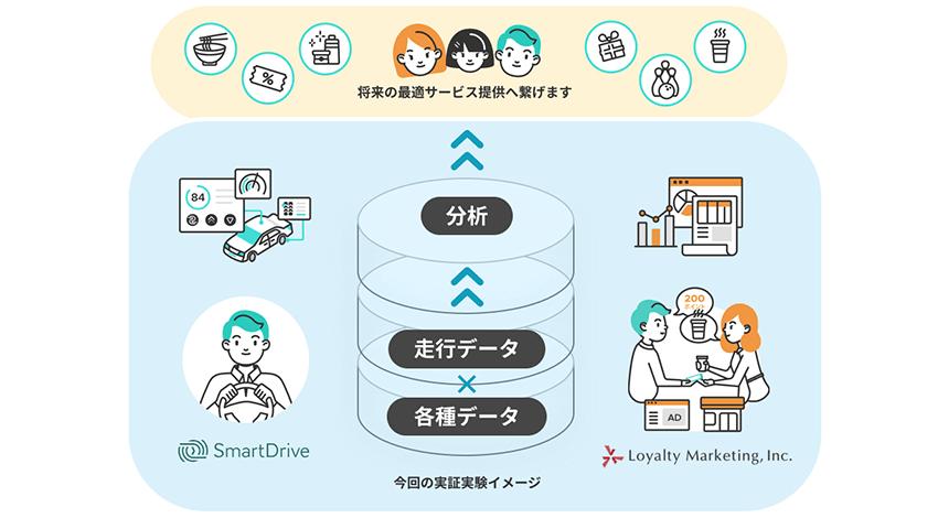 スマートドライブとロイヤリティマーケティング、ポイントサービスの移動データを活用した実証実験を2020年5月に開始