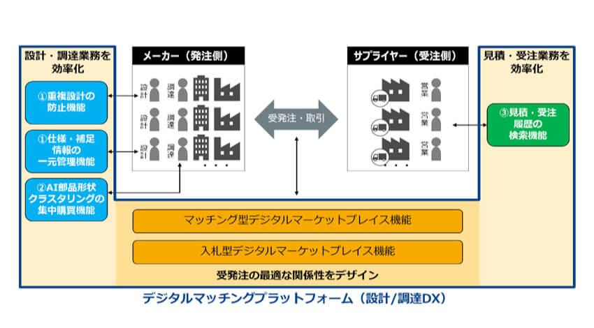 NTT ComとPwCコンサルティング、AIとデジタル設計データを活用して製造業の設計・調達業務を支援する実証実験を開始