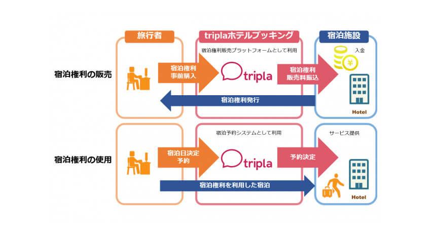 triplaが宿泊施設自社ホームページ向け予約システムの機能拡張、宿泊料金を前払いで販売可能