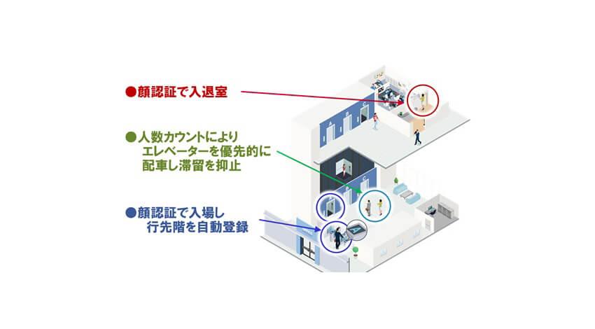 日立・日立ビルシステム、非接触の移動や生活を行うためのビル・マンション向けタッチレスソリューションを体系化