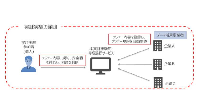NTTデータ、情報銀行を活用したパーソナルデータ同意管理サービスの実証実験を開始