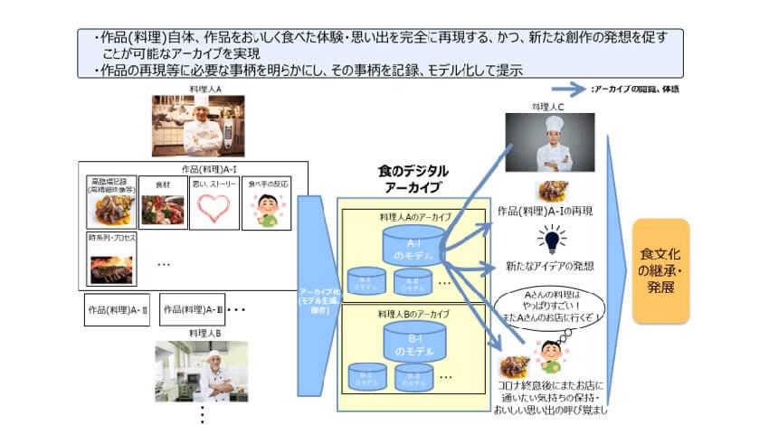 NTTなど、デジタルアーカイブによる食文化継承、おいしさ解明の共同研究を開始