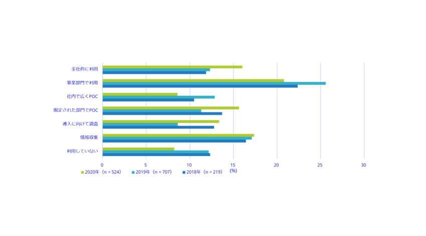 IDC、AIシステムを全体的に利用している企業は前年比3.7ポイント増の16%と発表